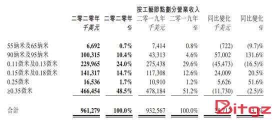 中国晶圆代工厂华虹2020年营收年增逾3% 创新高