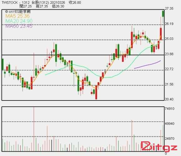 〈热门股〉去年EPS登20年新高 国乔股价攀29个月以来高点